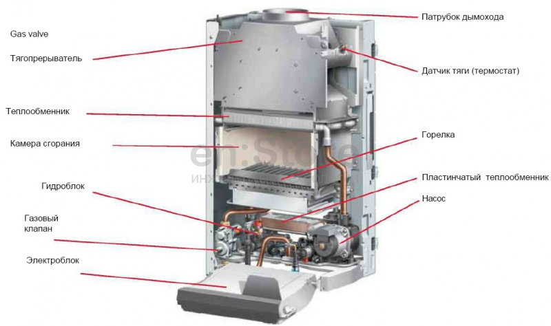Газовый котел протерм инструкция